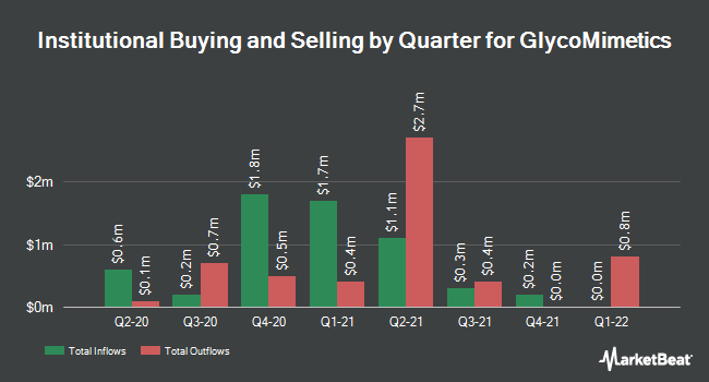 Institutional Ownership by Quarter for GlycoMimetics (NASDAQ:GLYC)