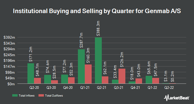Institutional Ownership by Quarter for Genmab A/S (NASDAQ:GMAB)