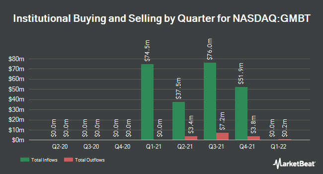 Institutional Ownership by Quarter for Queen`s Gambit Growth Capital (NASDAQ:GMBT)