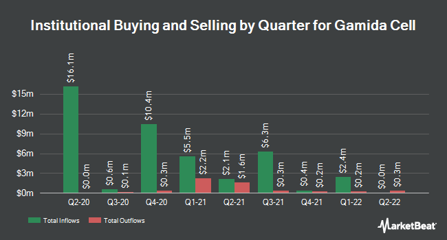 Institutional Ownership by Quarter for Gamida Cell (NASDAQ:GMDA)
