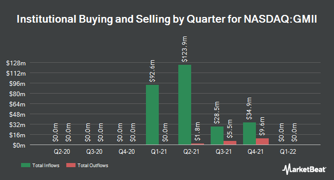 Institutional Ownership by Quarter for Gores Metropoulos II (NASDAQ:GMII)