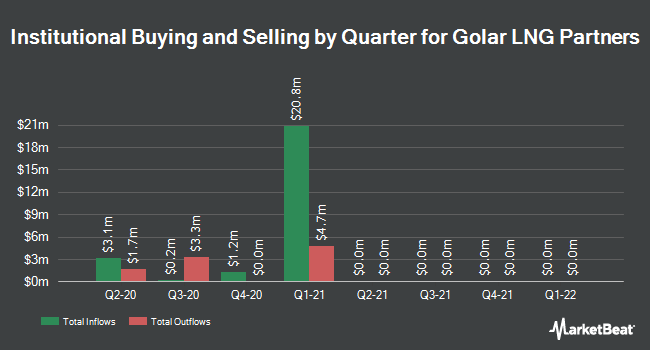 Institutional Ownership by Quarter for Golar LNG Partners (NASDAQ:GMLP)