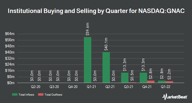 Institutional Ownership by Quarter for Group Nine Acquisition (NASDAQ:GNAC)