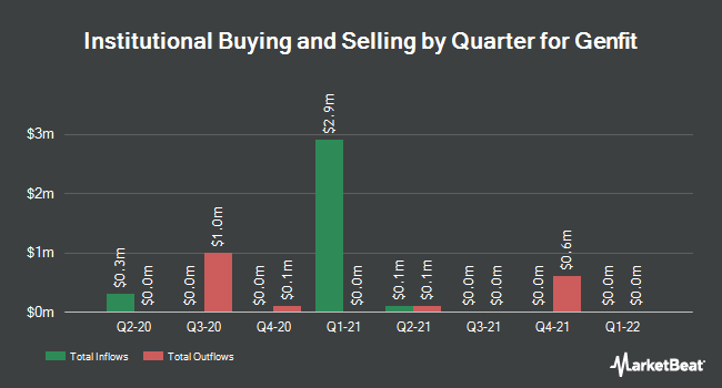 Institutional Ownership by Quarter for GENFIT S A/ADR (NASDAQ:GNFT)