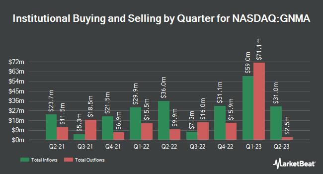 Institutional Ownership by Quarter for iShares GNMA Bond ETF (NASDAQ:GNMA)