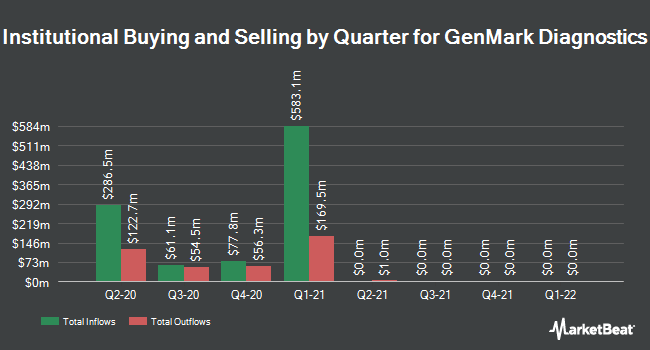 Institutional Ownership by Quarter for GenMark Diagnostics (NASDAQ:GNMK)