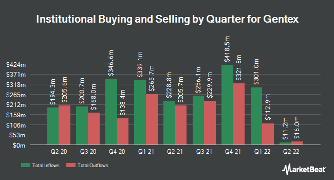 Institutional Ownership by Quarter for Gentex Corporation (NASDAQ:GNTX)
