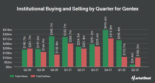 Institutional Ownership by Quarter for Gentex (NASDAQ:GNTX)