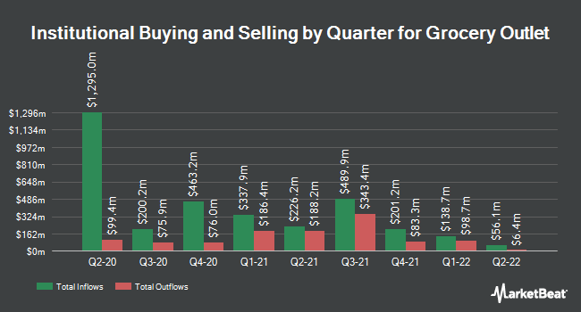 Institutional Ownership by Quarter for Grocery Outlet (NASDAQ:GO)