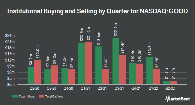 Institutional Ownership by Quarter for Gladstone Commercial Corporation (NASDAQ:GOOD)