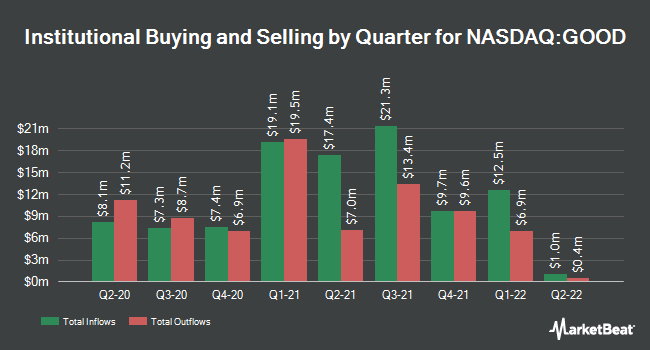 Institutional Ownership by Quarter for Gladstone Commercial (NASDAQ:GOOD)
