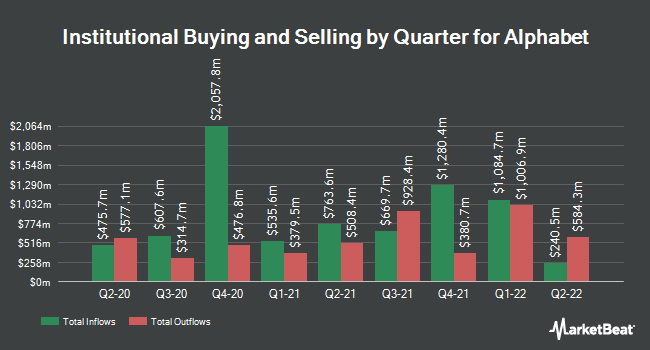 Inflows and Outflows by Quarter for Alphabet (NASDAQ:GOOGL)