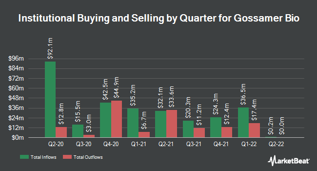 Institutional Ownership by Quarter for Gossamer Bio (NASDAQ:GOSS)