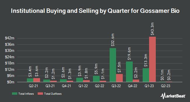 Institutional Ownership by Quarter for Gossamer Bio (NASDAQ:GOSS)