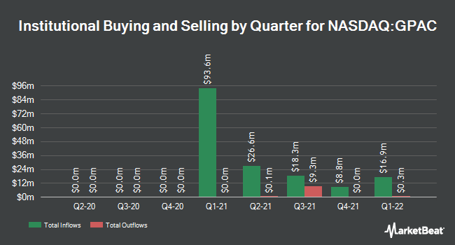 Institutional Ownership by Quarter for Global Partner Acquisition Corp II (NASDAQ:GPAC)
