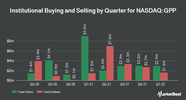 Institutional Ownership by Quarter for Green Plains Partners LP (NASDAQ:GPP)