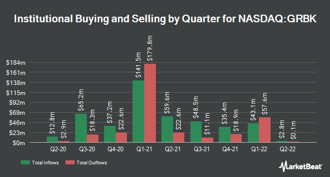 Institutional Ownership by Quarter for Green Brick Partners (NASDAQ:GRBK)
