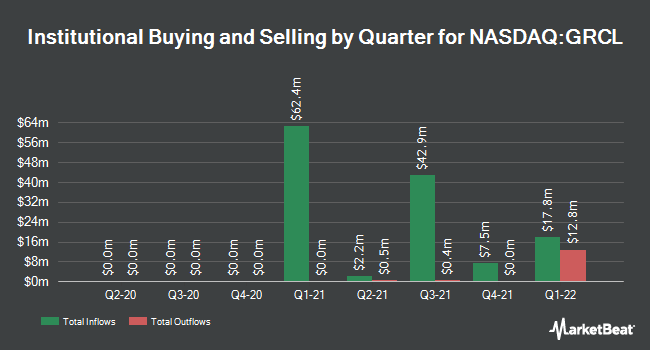 Institutional Ownership by Quarter for Gracell Biotechnologies (NASDAQ:GRCL)