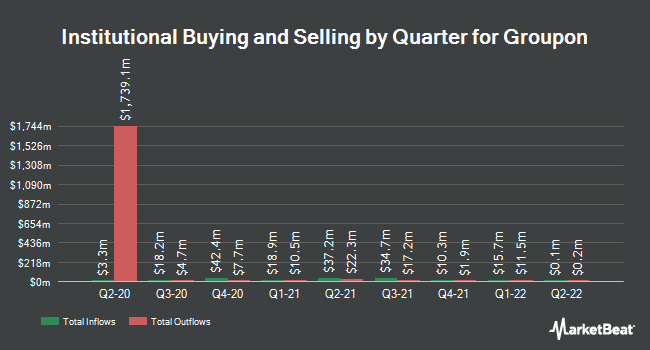 Institutional Ownership by Quarter for Groupon (NASDAQ:GRPN)