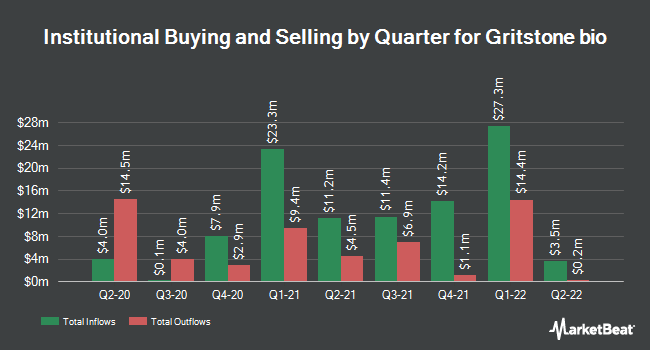 Institutional Ownership by Quarter for Gritstone Oncology (NASDAQ:GRTS)