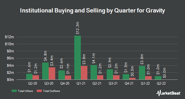 Institutional Ownership by Quarter for Gravity (NASDAQ:GRVY)