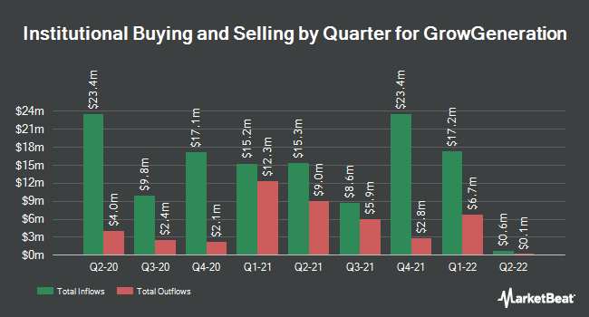 Institutional Ownership by Quarter for GrowGeneration (NASDAQ:GRWG)
