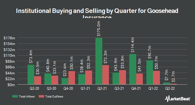 Institutional Ownership by Quarter for Goosehead Insurance (NASDAQ:GSHD)