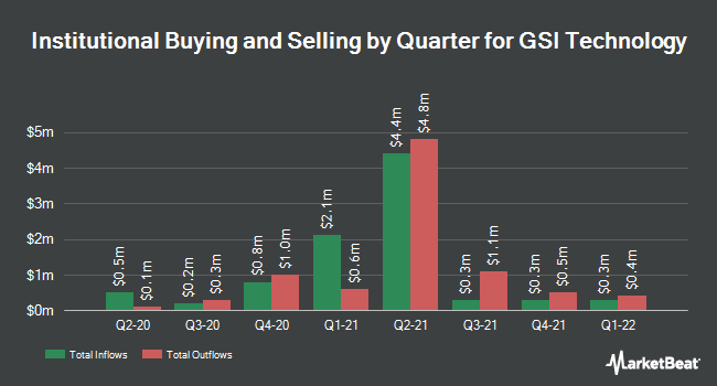 Institutional Ownership by Quarter for GSI Technology (NASDAQ:GSIT)