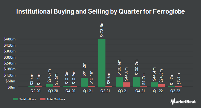 Institutional Ownership by Quarter for Ferroglobe (NASDAQ:GSM)