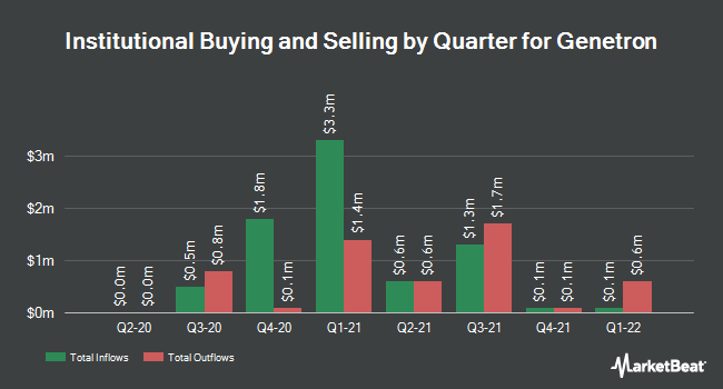 Institutional Ownership by Quarter for Genetron (NASDAQ:GTH)