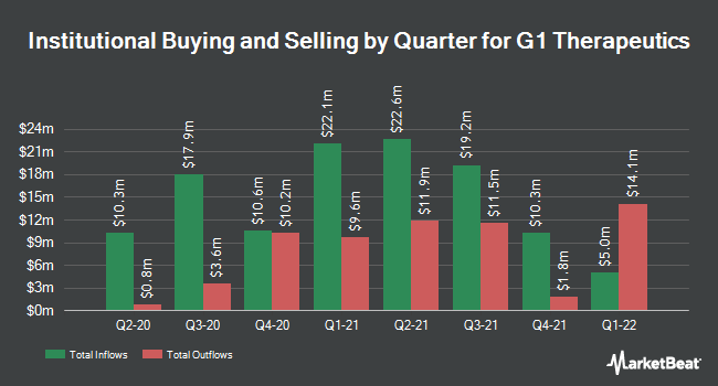 Institutional Ownership by Quarter for G1 Therapeutics (NASDAQ:GTHX)