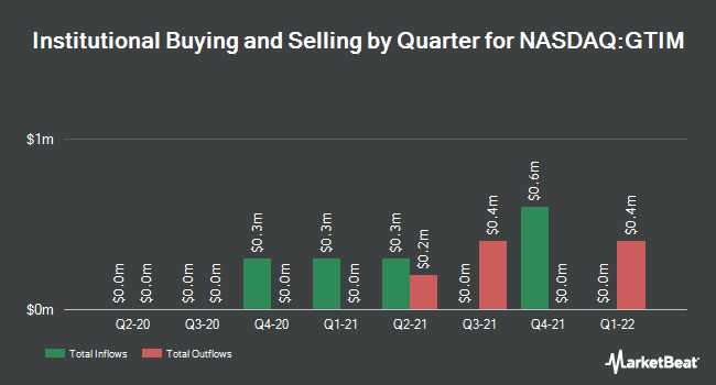 Institutional Ownership by Quarter for Good Times Restaurants (NASDAQ:GTIM)