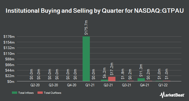 Institutional Ownership by Quarter for Gores Technology Partners (NASDAQ:GTPAU)