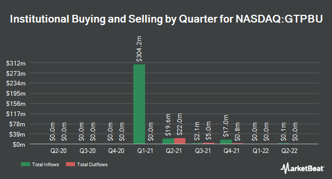 Institutional Ownership by Quarter for Gores Technology Partners II (NASDAQ:GTPBU)
