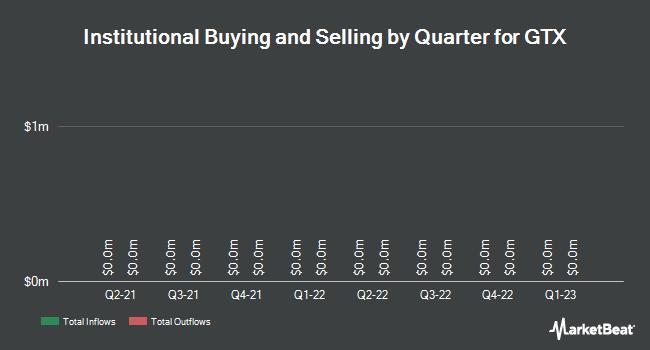 Institutional Ownership by Quarter for GTx (NASDAQ:GTXI)