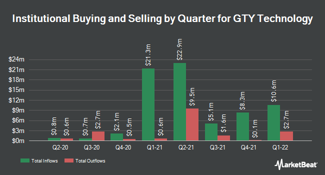 Institutional Ownership by Quarter for GTY Technology (NASDAQ:GTYH)