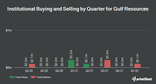 Insider Trading History for Gulf Resources (NASDAQ:GURE)