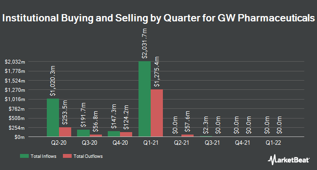 Institutional Ownership by Quarter for GW Pharmaceuticals PLC- (NASDAQ:GWPH)