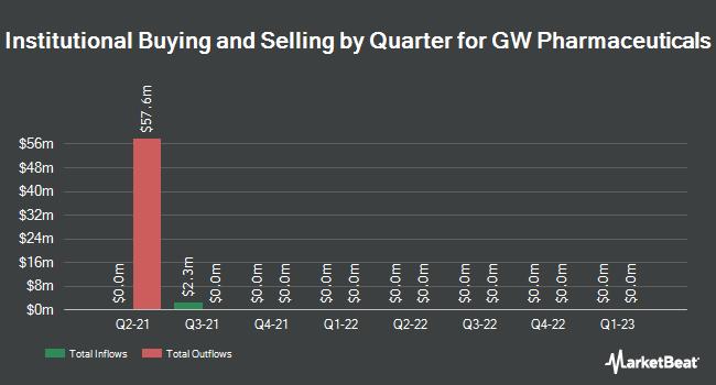 Institutional Ownership by Quarter for GW Pharmaceuticals PLC- (NASDAQ:GWPH)