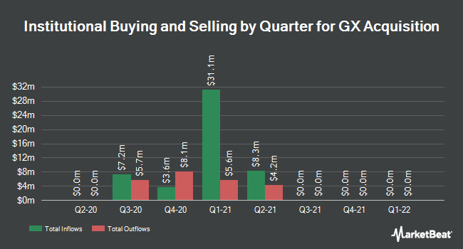 Institutional Ownership by Quarter for GX Acquisition (NASDAQ:GXGX)