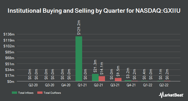 Institutional Ownership by Quarter for GX Acquisition Corp. II (NASDAQ:GXIIU)