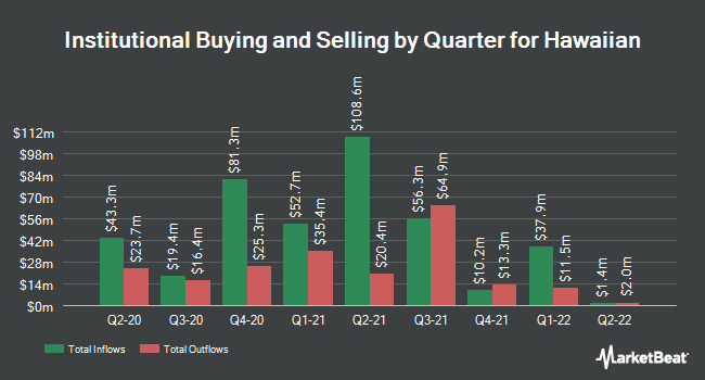 Institutional Ownership by Quarter for Hawaiian (NASDAQ:HA)