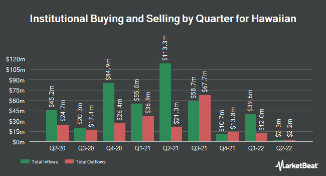 Institutional Ownership by Quarter for Hawaiian Holdings (NASDAQ:HA)