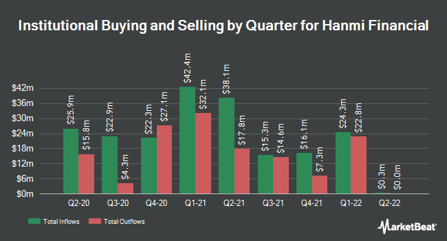 Institutional Ownership by Quarter for Hanmi Financial Corp (NASDAQ:HAFC)