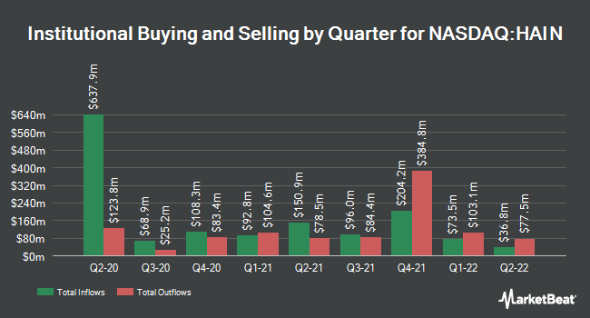 Institutional Ownership by Quarter for The Hain Celestial Group (NASDAQ:HAIN)