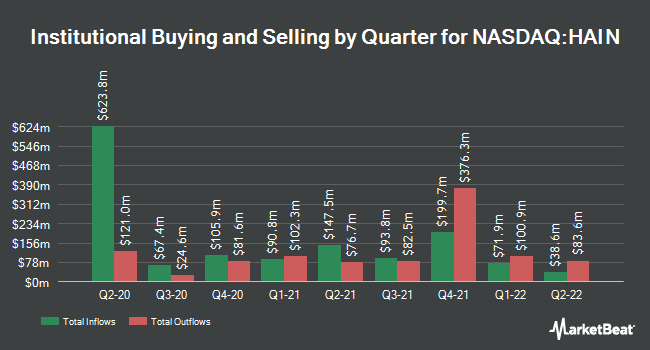 Institutional Ownership by Quarter for Hain Celestial Group (NASDAQ:HAIN)