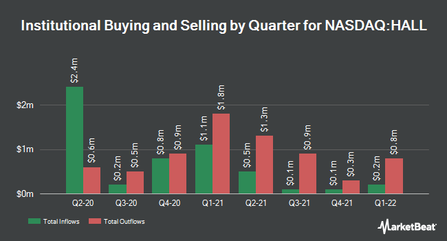 Institutional Ownership by Quarter for Hallmark Financial Services (NASDAQ:HALL)