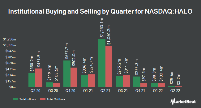 Institutional Ownership by Quarter for Halozyme Therapeutics (NASDAQ:HALO)