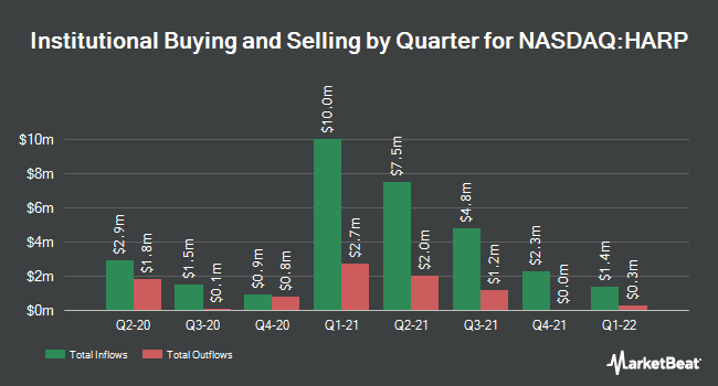 Institutional Ownership by Quarter for Harpoon Therapeutics (NASDAQ:HARP)
