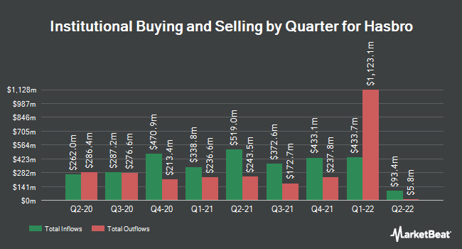 Institutional Ownership by Quarter for Hasbro (NASDAQ:HAS)